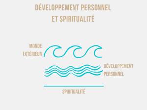 développement personnnel vs développement spirituel: spiritualité et guérison